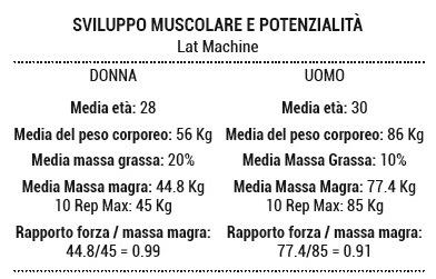 sviluppo muscolare
