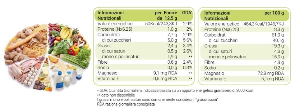 infonutrizionali
